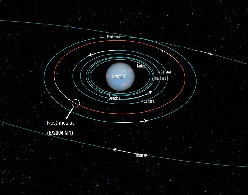 dráha Neptúnovho nového mesiaca