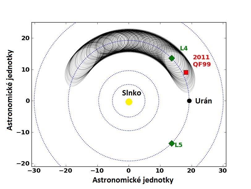 Dráha asteroidu 2011QF99 a jej vývoj v čase