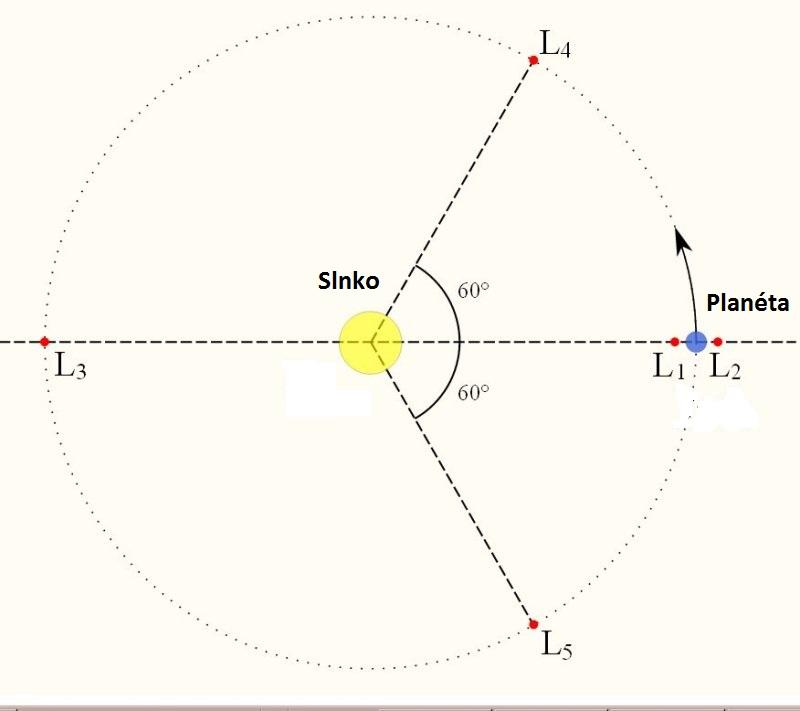 Lagrangeove libračné body