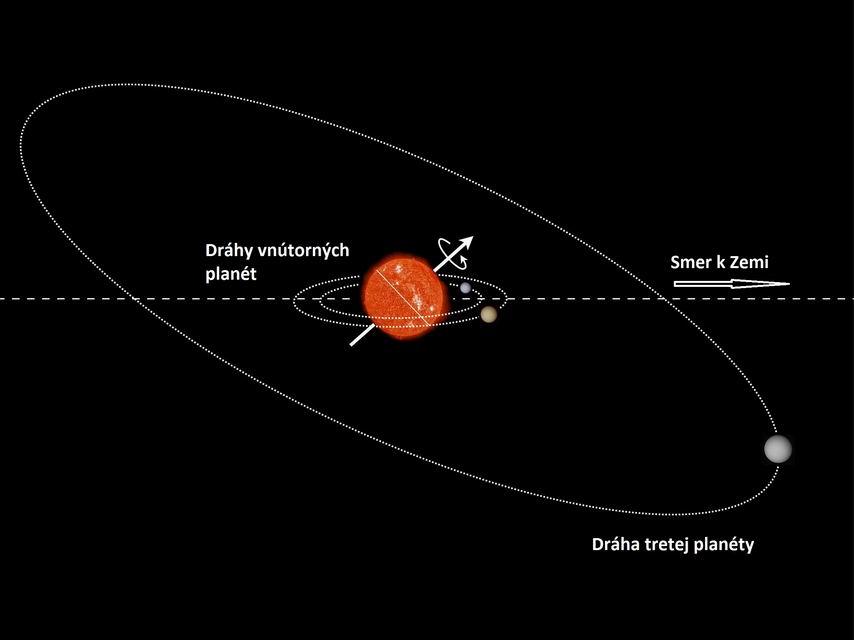Dráhy planét v systéme Kepler-56