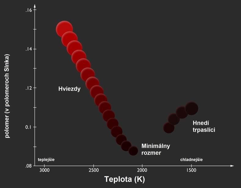 najmensie hviezdy graf