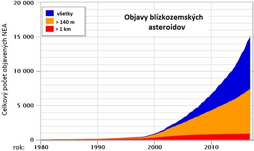 nea discovery plot